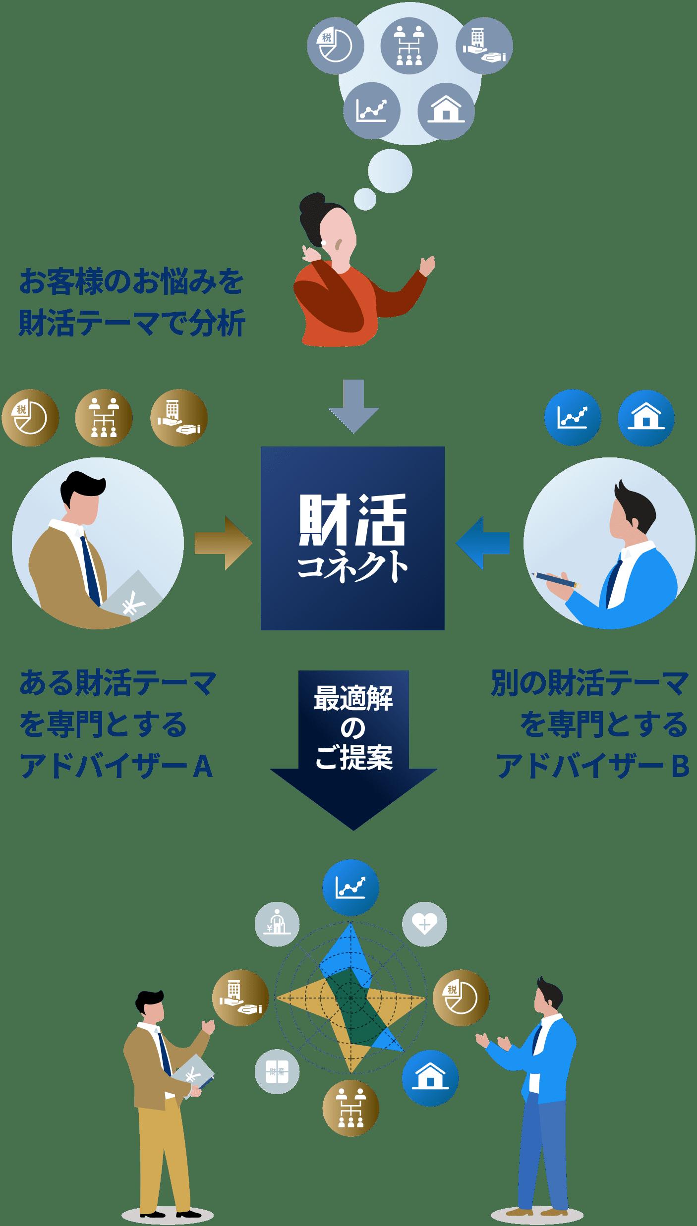 お客様のお悩みを財活テーマで分析。各専門分野のアドバイザーが「財活コネクト」を活用することで、最適解をご提案いたします