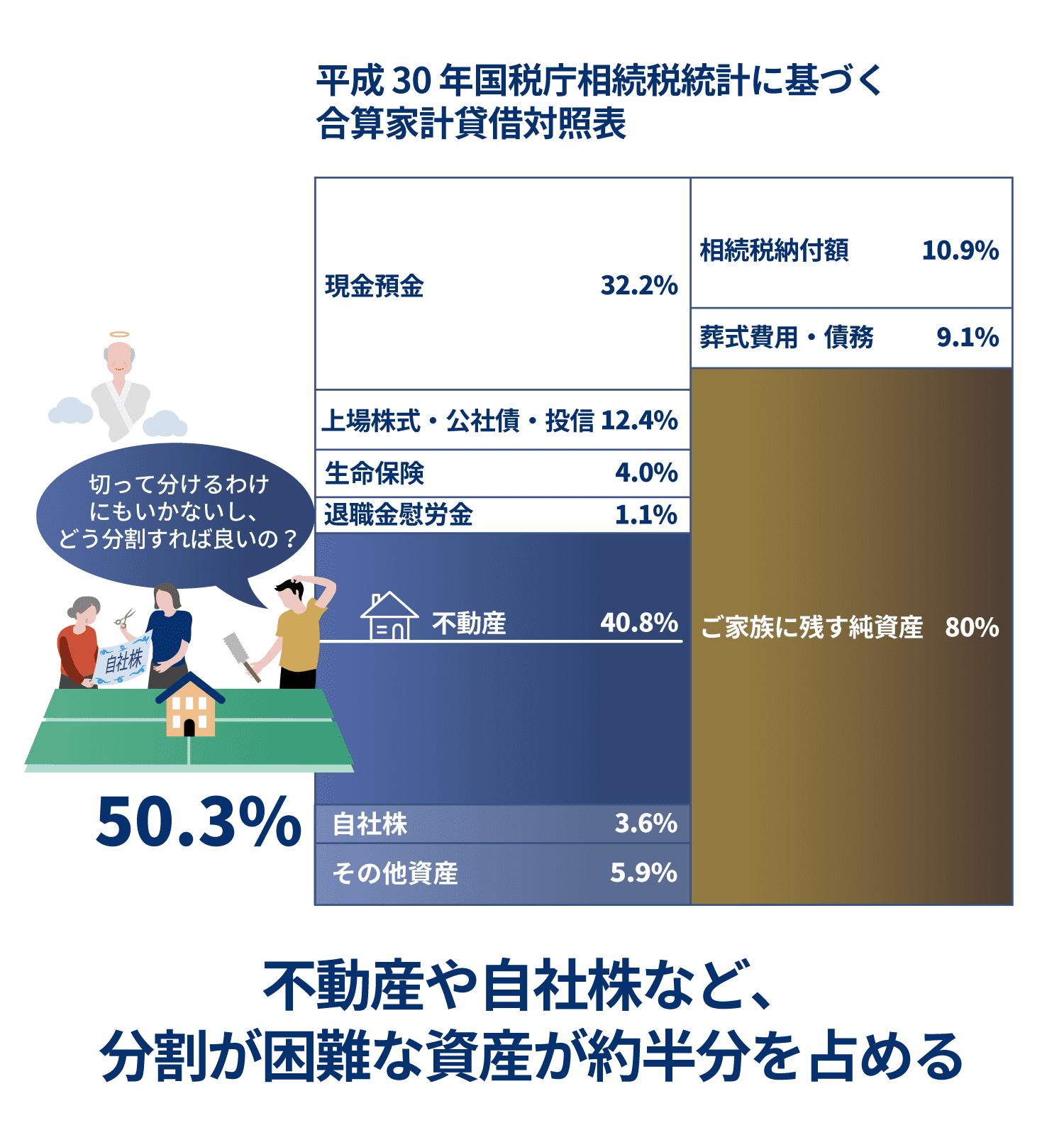 不動産や自社株など、分割が困難な資産が約半分を占める
